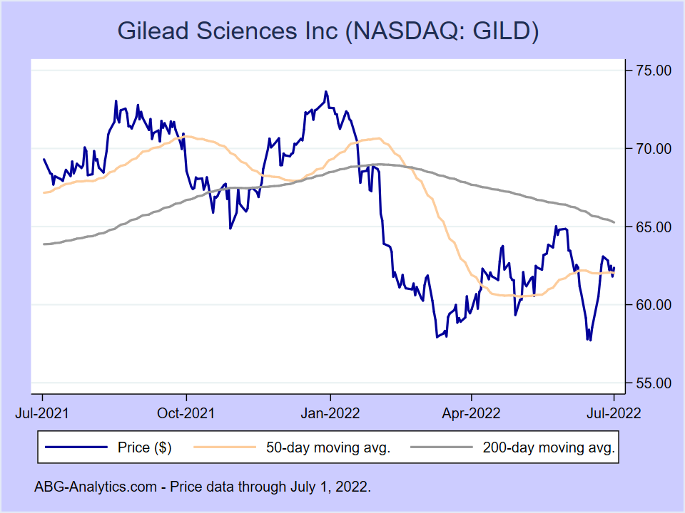 Stock price chart for Gilead Sciences Inc (NASDAQ:GILD) showing price (daily), 50-day moving average, and 200-day moving average.