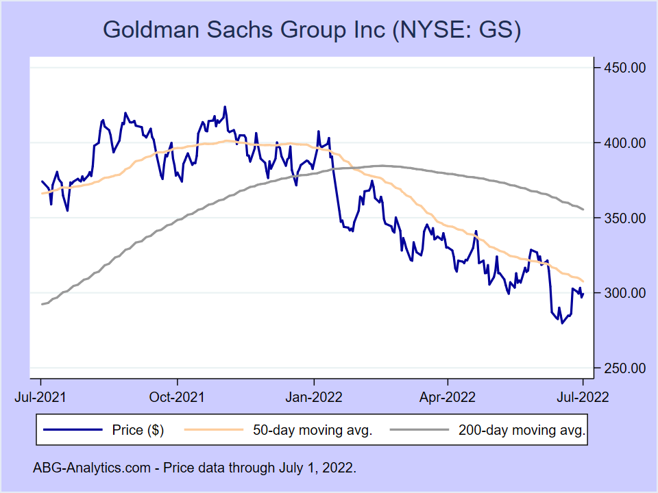Stock price chart for Goldman Sachs Group Inc (NYSE:GS) showing price (daily), 50-day moving average, and 200-day moving average.