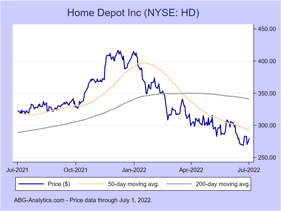 Stock price chart for Home Depot Inc (NYSE:HD) showing price (daily), 50-day moving average, and 200-day moving average.