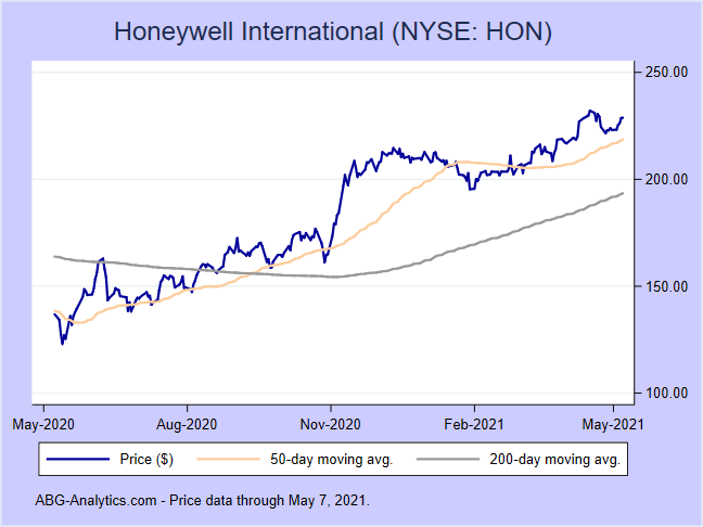 Stock price chart for Honeywell International (NYSE:HON) showing price (daily), 50-day moving average, and 200-day moving average.