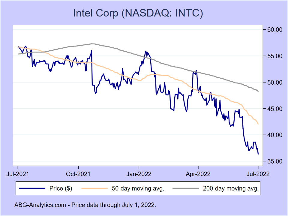 Stock price chart for Intel Corp (NASDAQ:INTC) showing price (daily), 50-day moving average, and 200-day moving average.