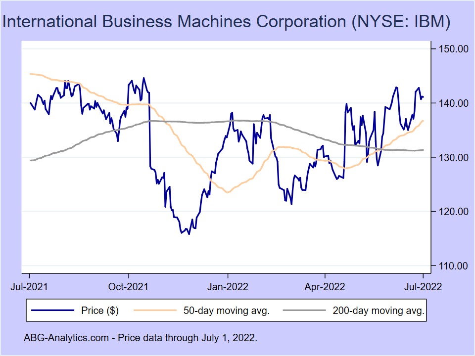 Stock price chart for International Business Machines Corporation (NYSE:IBM) showing price (daily), 50-day moving average, and 200-day moving average.