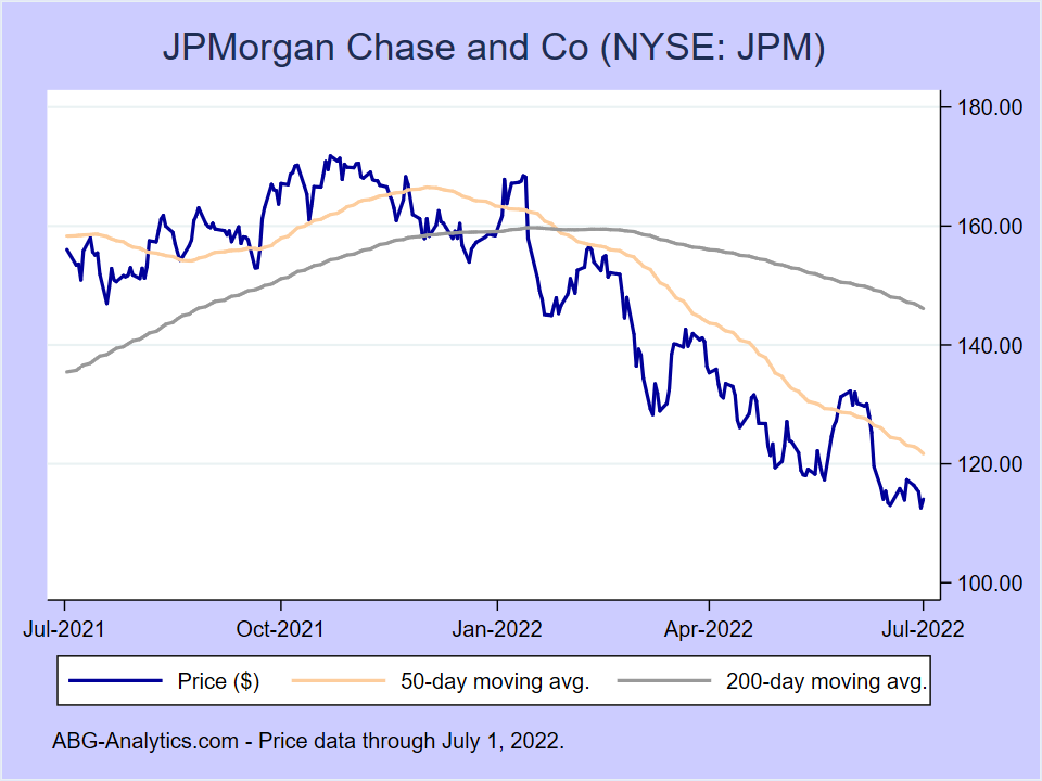 Stock price chart for JPMorgan Chase and Co (NYSE:JPM) showing price (daily), 50-day moving average, and 200-day moving average.