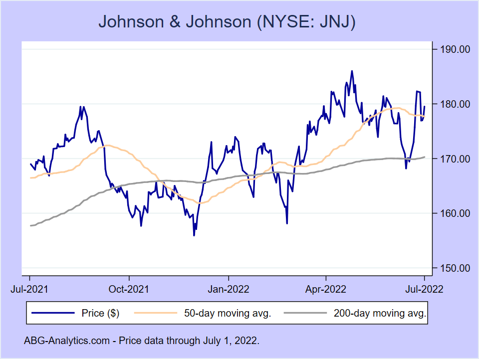 Stock price chart for Johnson & Johnson (NYSE:JNJ) showing price (daily), 50-day moving average, and 200-day moving average.