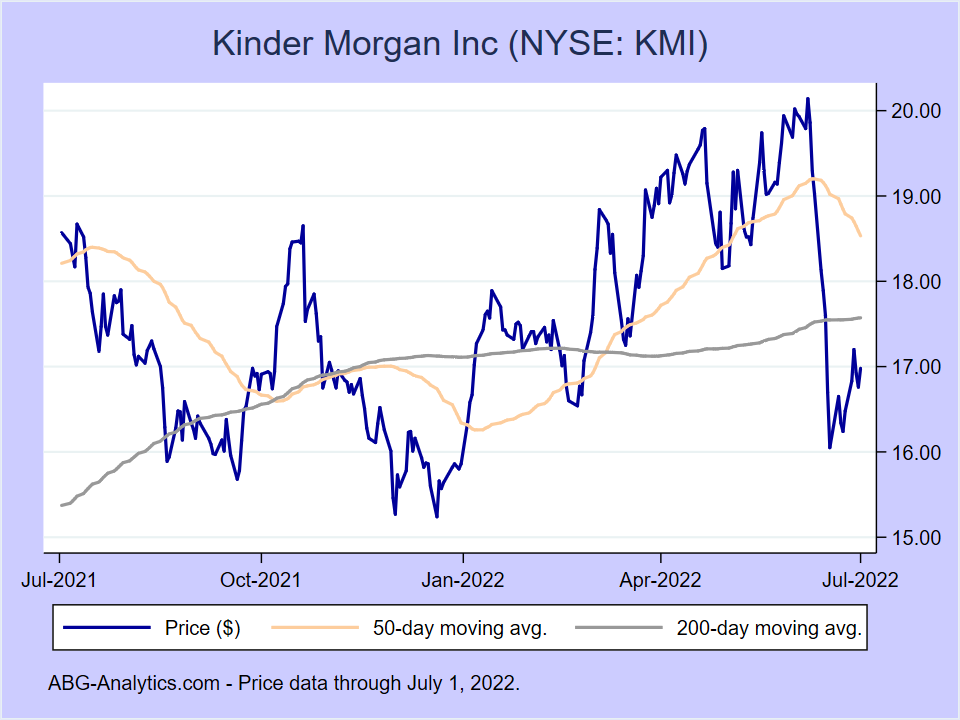 Stock price chart for Kinder Morgan Inc (NYSE:KMI) showing price (daily), 50-day moving average, and 200-day moving average.