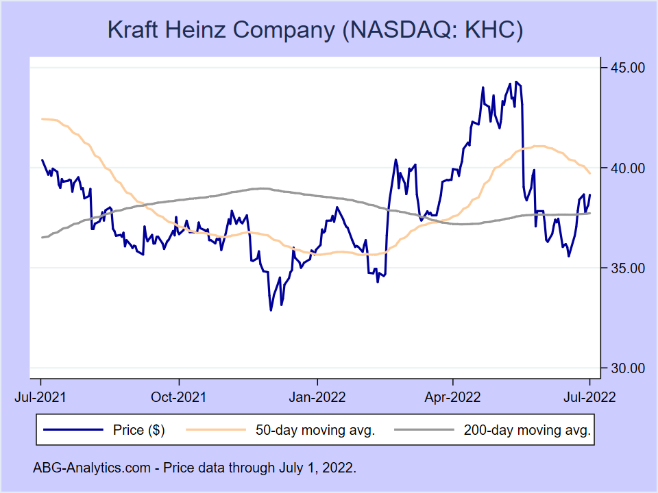 Stock price chart for Kraft Heinz Company (NASDAQ:KHC) showing price (daily), 50-day moving average, and 200-day moving average.
