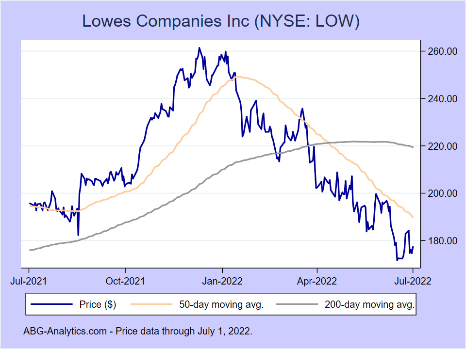 Stock price chart for Lowes Companies Inc (NYSE:LOW) showing price (daily), 50-day moving average, and 200-day moving average.
