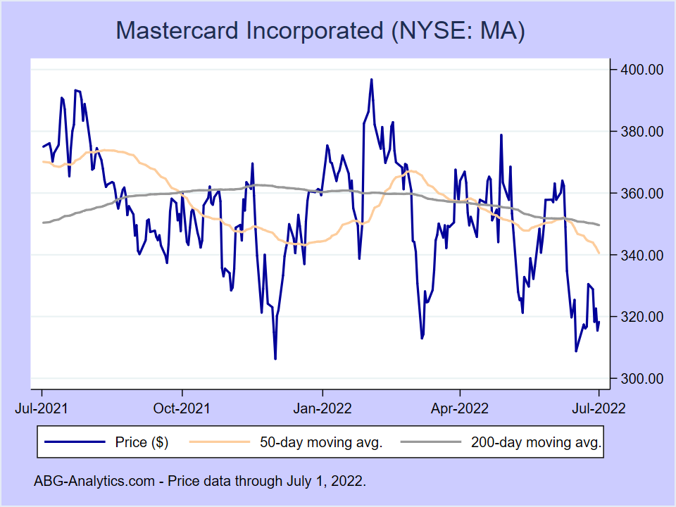 Stock price chart for Mastercard Incorporated (NYSE:MA) showing price (daily), 50-day moving average, and 200-day moving average.