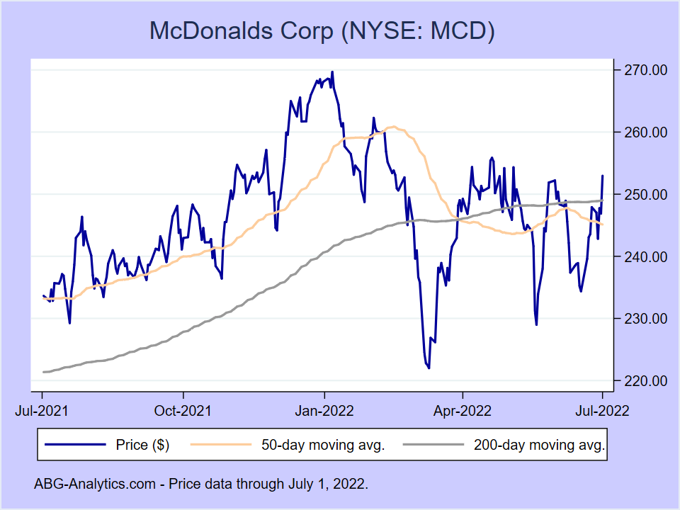 Stock price chart for McDonalds Corp (NYSE:MCD) showing price (daily), 50-day moving average, and 200-day moving average.
