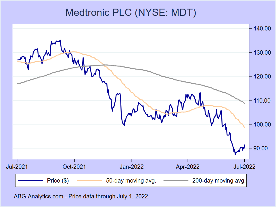 Stock price chart for Medtronic PLC (NYSE:MDT) showing price (daily), 50-day moving average, and 200-day moving average.