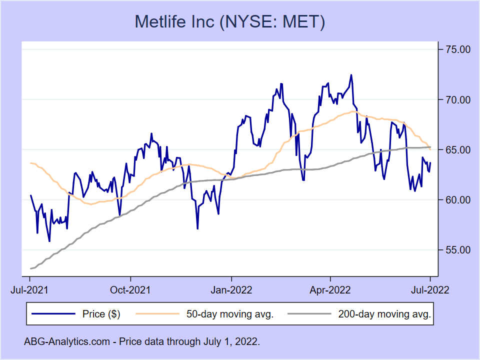 Stock price chart for Metlife Inc (NYSE:MET) showing price (daily), 50-day moving average, and 200-day moving average.