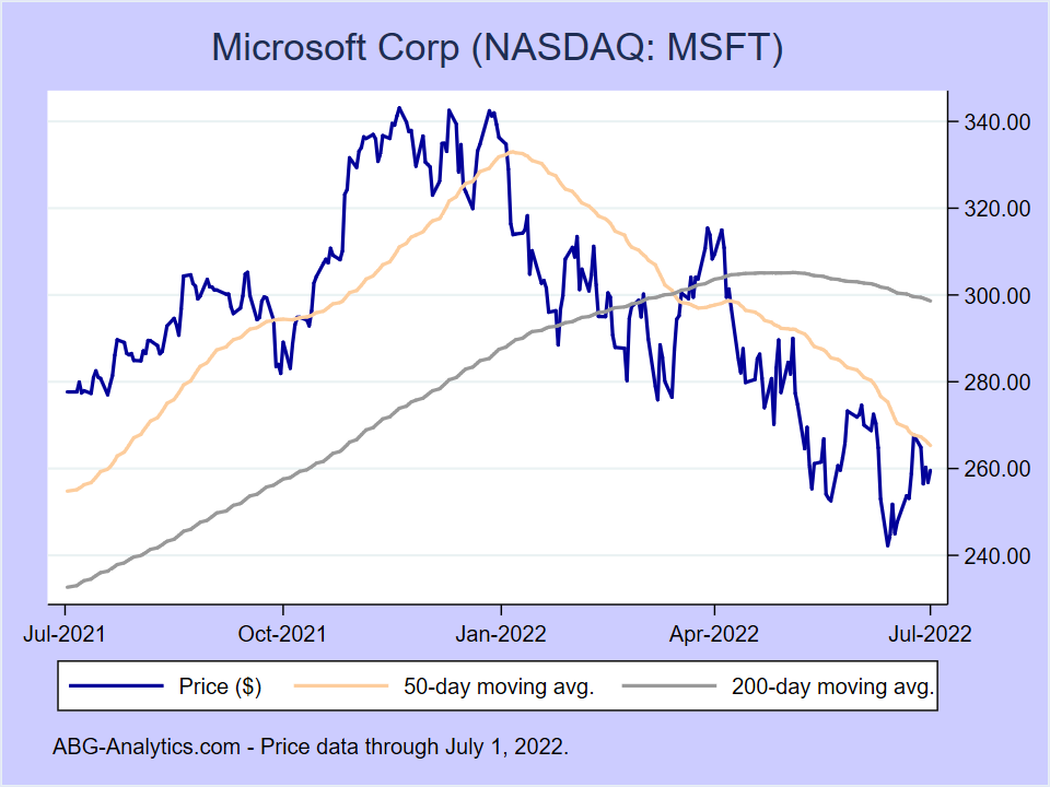 Stock price chart for Microsoft Corp (NASDAQ: MSFT) showing price (daily), 50-day moving average, and 200-day moving average.  Data updated through 02/21/2020.
