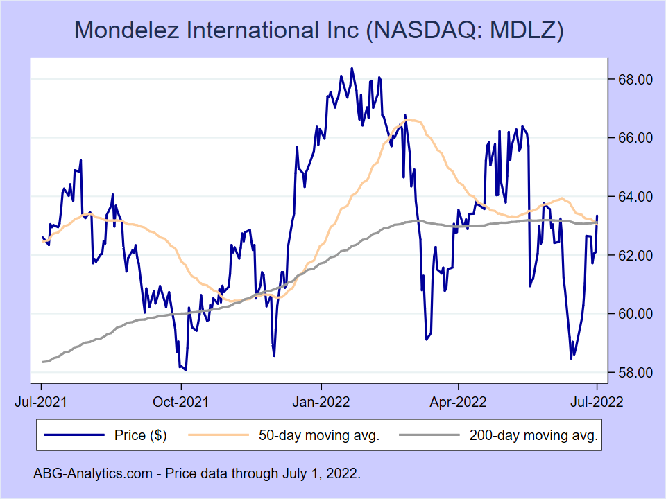 Stock price chart for Mondelez International Inc (NASDAQ:MDLZ) showing price (daily), 50-day moving average, and 200-day moving average.