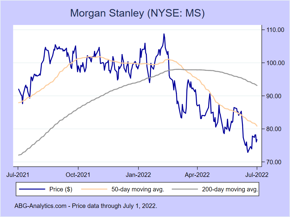 Stock price chart for Morgan Stanley (NYSE: MS) showing price (daily), 50-day moving average, and 200-day moving average.  Data updated through 07/10/2020.