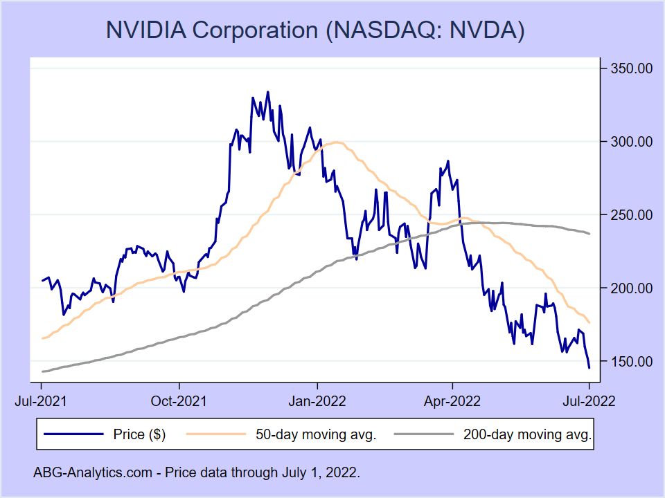 Stock price chart for NVIDIA Corporation (NASDAQ:NVDA) showing price (daily), 50-day moving average, and 200-day moving average.