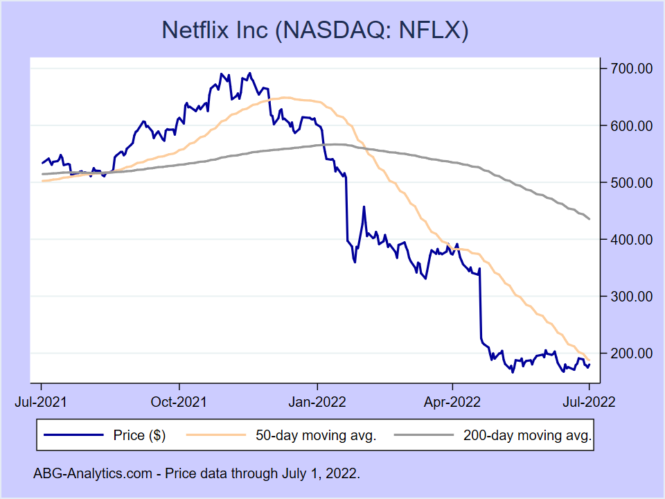 Stock price chart for Netflix Inc (NASDAQ:NFLX) showing price (daily), 50-day moving average, and 200-day moving average.