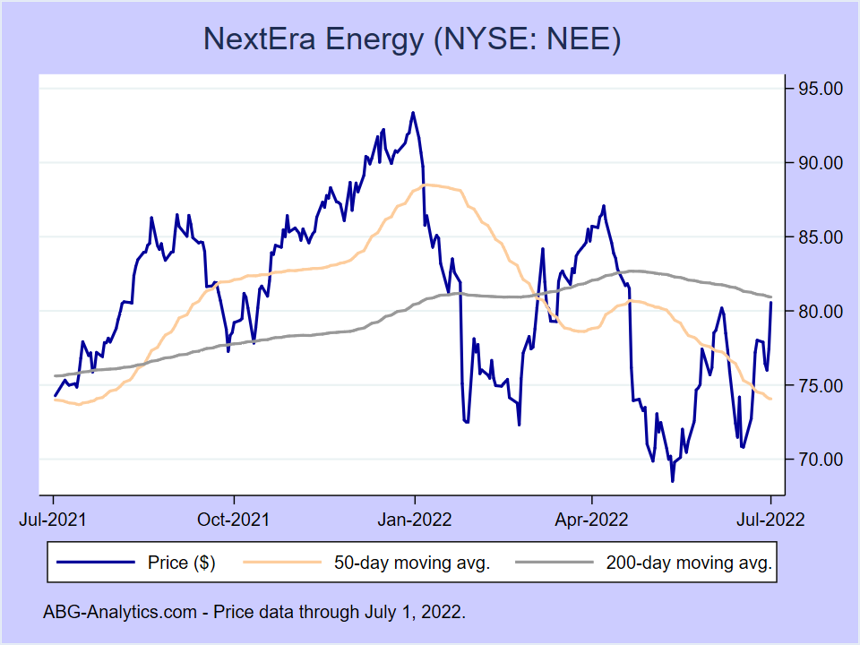 Stock price chart for NextEra Energy (NYSE:NEE) showing price (daily), 50-day moving average, and 200-day moving average.