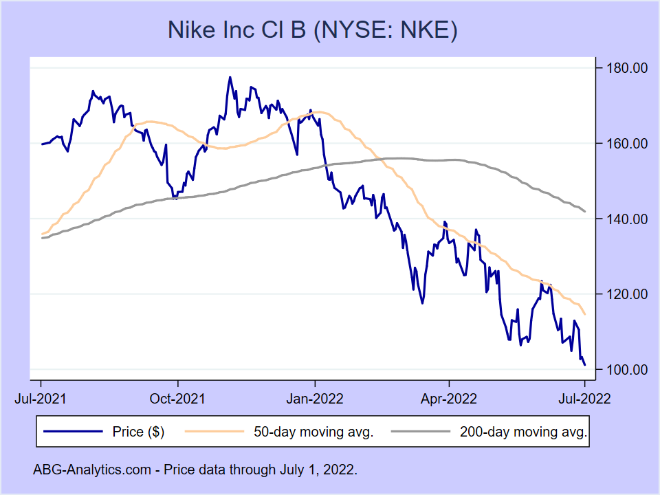 Stock price chart for Nike Inc Cl B (NYSE:NKE) showing price (daily), 50-day moving average, and 200-day moving average.