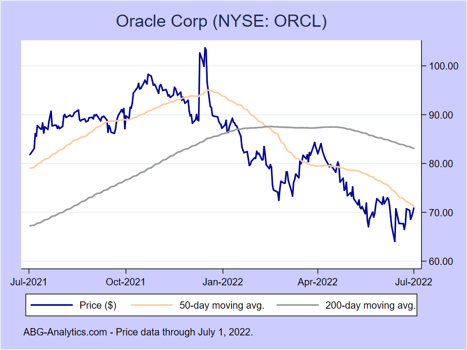 Stock price chart for Oracle Corp (NYSE:ORCL) showing price (daily), 50-day moving average, and 200-day moving average.