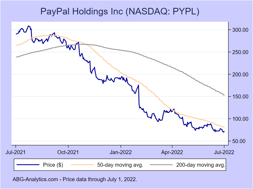 Stock price chart for PayPal Holdings Inc (NASDAQ:PYPL) showing price (daily), 50-day moving average, and 200-day moving average.