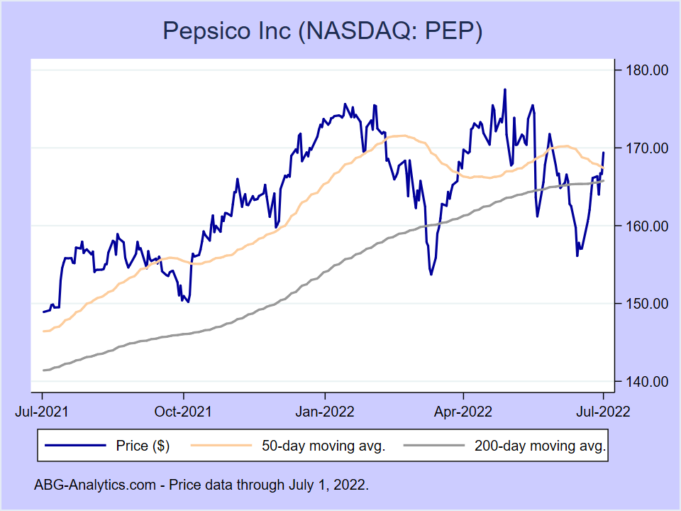Stock price chart for Pepsico Inc (NASDAQ:PEP) showing price (daily), 50-day moving average, and 200-day moving average.