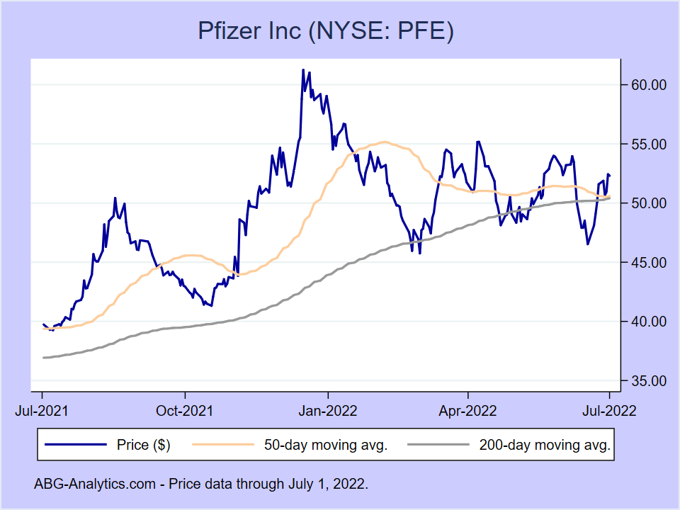 Stock price chart for Pfizer Inc (NYSE:PFE) showing price (daily), 50-day moving average, and 200-day moving average.