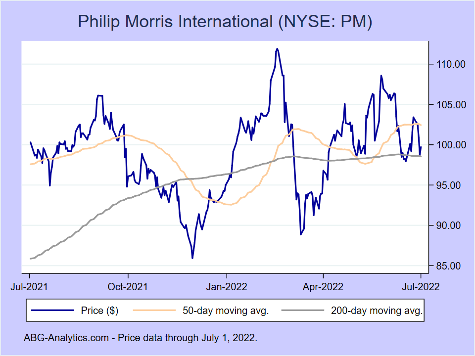 Stock price chart for Philip Morris International (NYSE:PM) showing price (daily), 50-day moving average, and 200-day moving average.