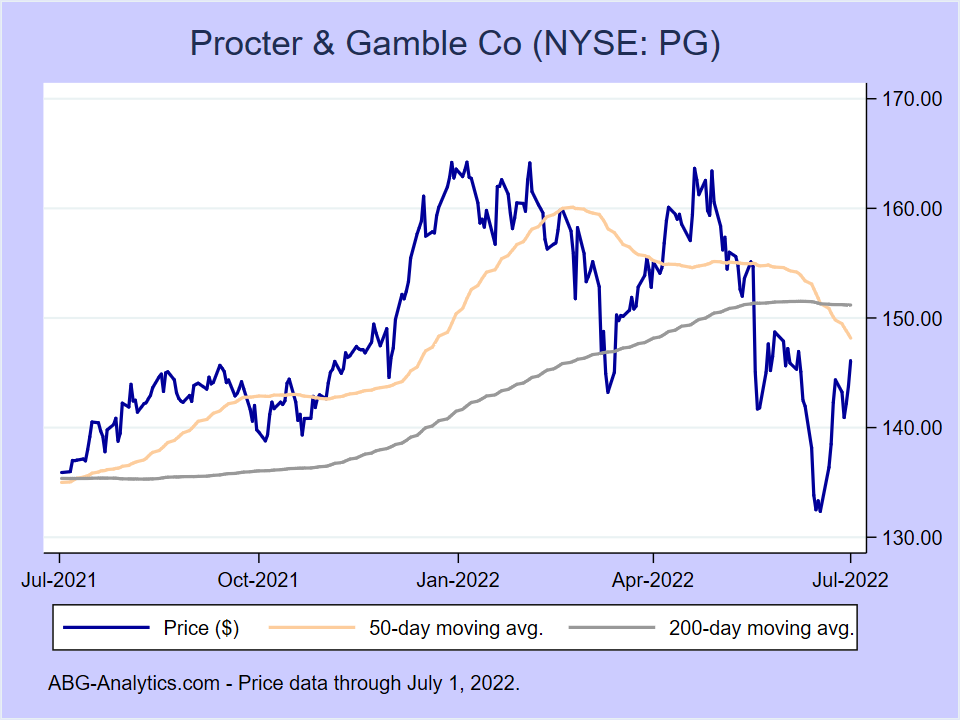 Stock price chart for Procter & Gamble Co (NYSE:PG) showing price (daily), 50-day moving average, and 200-day moving average.