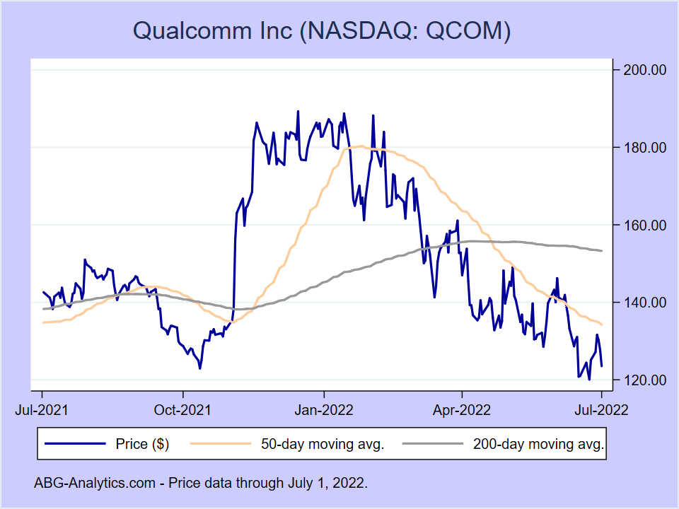 Stock price chart for Qualcomm Inc (NASDAQ:QCOM) showing price (daily), 50-day moving average, and 200-day moving average.