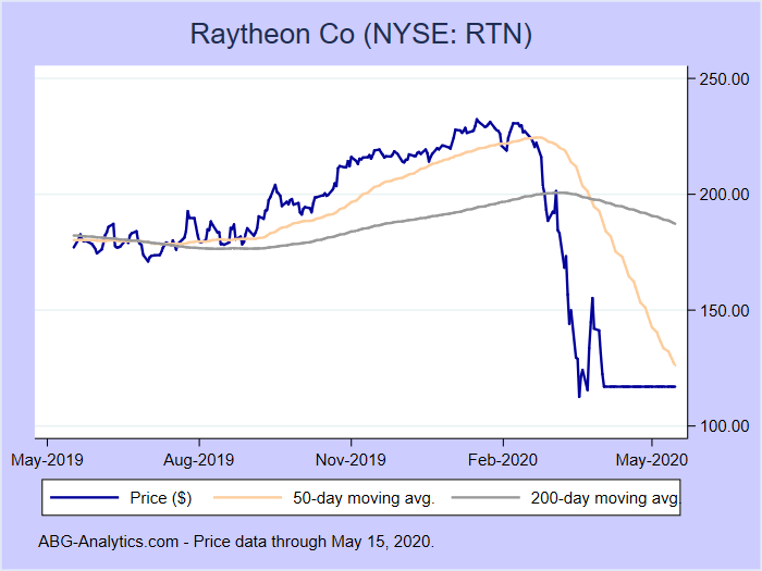 Stock price chart for Raytheon Co (NYSE:RTN) showing price (daily), 50-day moving average, and 200-day moving average.