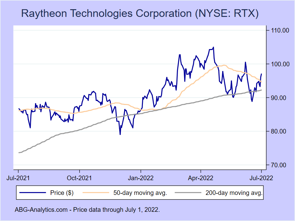 Stock price chart for Raytheon Technologies Corporation (NYSE:RTX) showing price (daily), 50-day moving average, and 200-day moving average.
