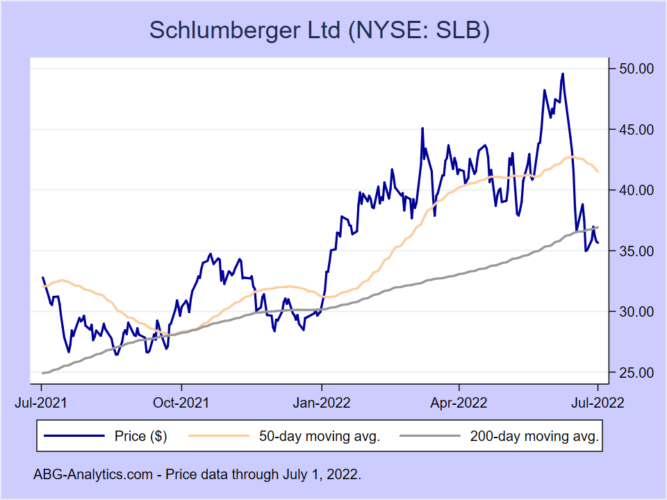 Stock price chart for Schlumberger Ltd (NYSE:SLB) showing price (daily), 50-day moving average, and 200-day moving average.