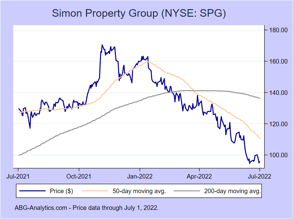 Stock price chart for Simon Property Group (NYSE:SPG) showing price (daily), 50-day moving average, and 200-day moving average.