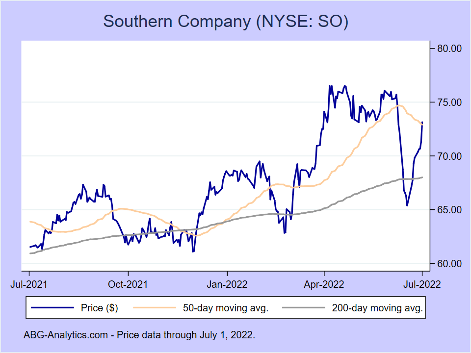 Stock price chart for Southern Company (NYSE:SO) showing price (daily), 50-day moving average, and 200-day moving average.