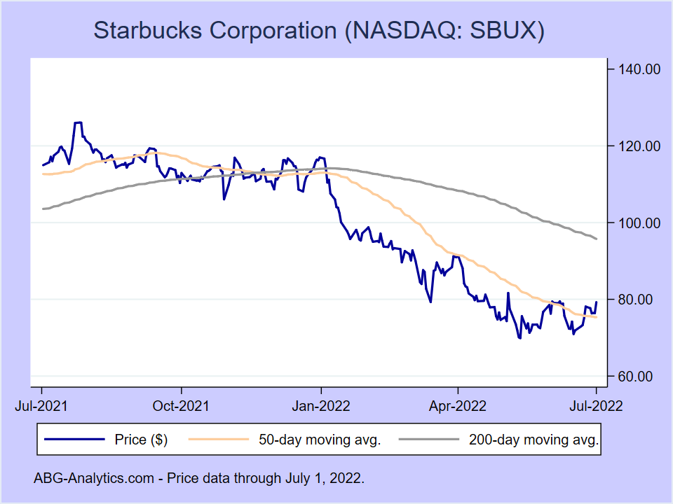 Stock price chart for Starbucks Corporation (NASDAQ:SBUX) showing price (daily), 50-day moving average, and 200-day moving average.