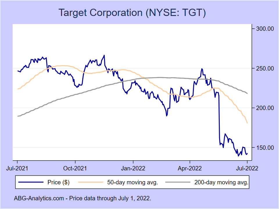 Stock price chart for Target Corporation (NYSE:TGT) showing price (daily), 50-day moving average, and 200-day moving average.