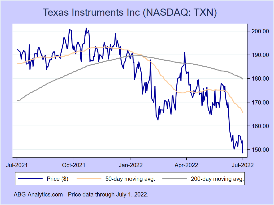 Stock price chart for Texas Instruments Inc (NASDAQ:TXN) showing price (daily), 50-day moving average, and 200-day moving average.