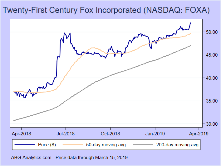 Stock price chart for Twenty-First Century Fox Incorporated (NASDAQ: FOXA) showing price (daily), 50-day moving average, and 200-day moving average.  Data updated through 03/15/2019.