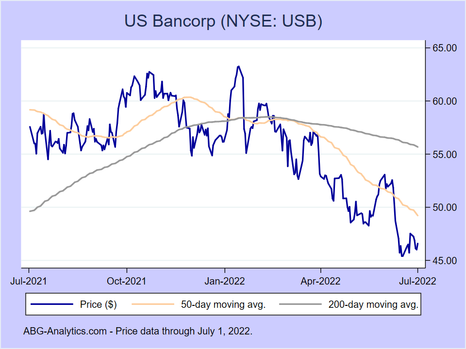 Stock price chart for US Bancorp (NYSE:USB) showing price (daily), 50-day moving average, and 200-day moving average.