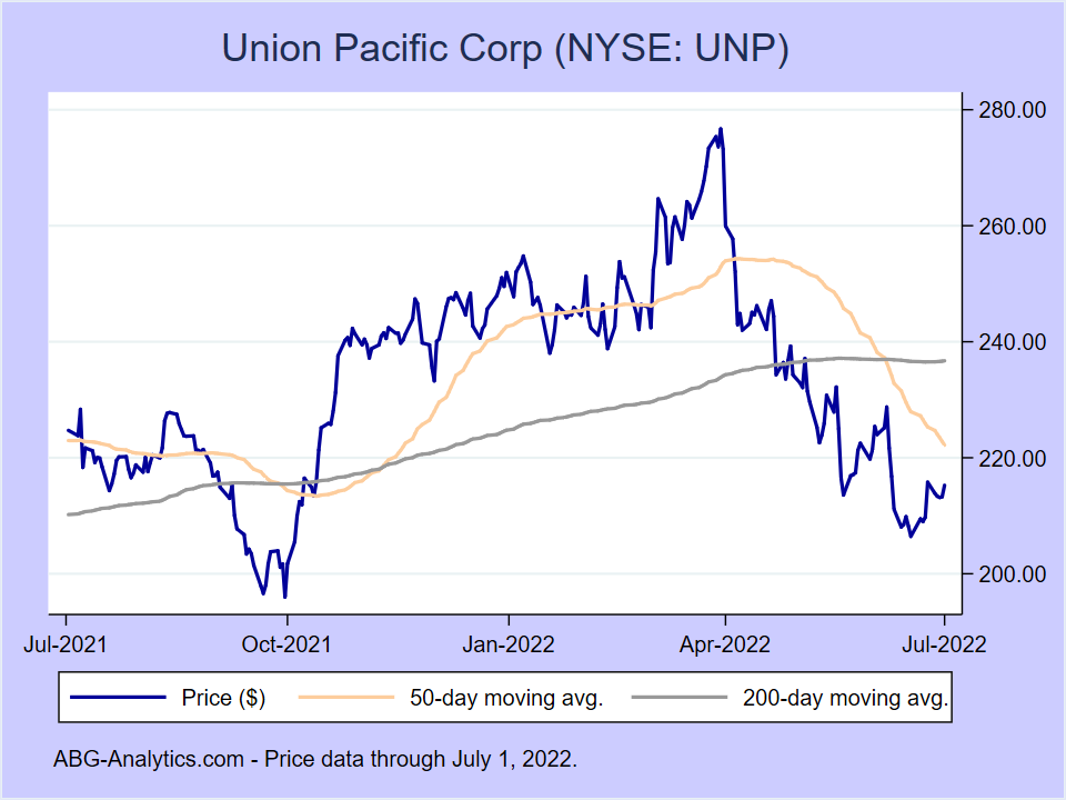 Stock price chart for Union Pacific Corp (NYSE: UNP) showing price (daily), 50-day moving average, and 200-day moving average.  Data updated through 09/25/2020.