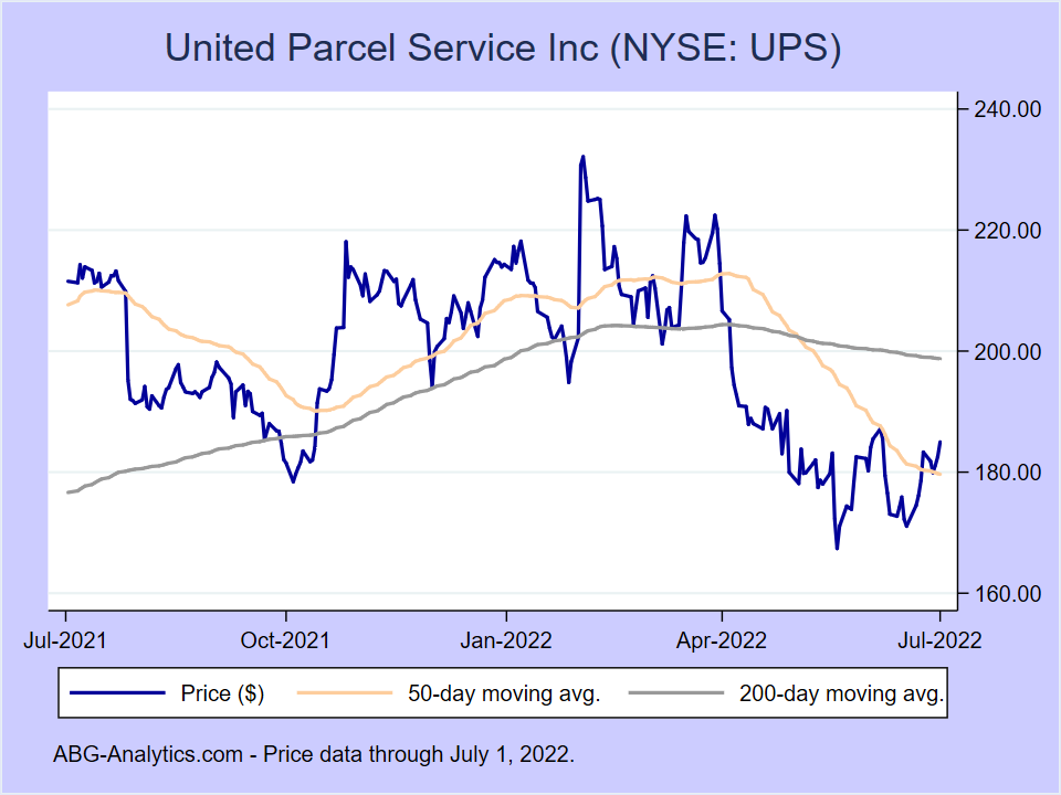 Stock price chart for United Parcel Service Inc (NYSE:UPS) showing price (daily), 50-day moving average, and 200-day moving average.