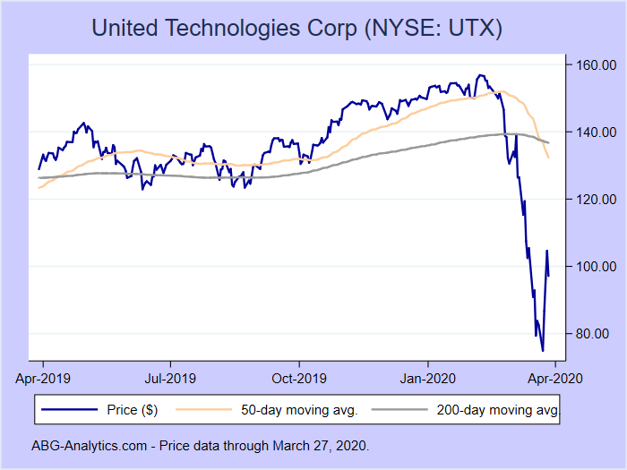 Stock price chart for United Technologies Corp (NYSE: UTX) showing price (daily), 50-day moving average, and 200-day moving average.  Data updated through 01/17/2020.