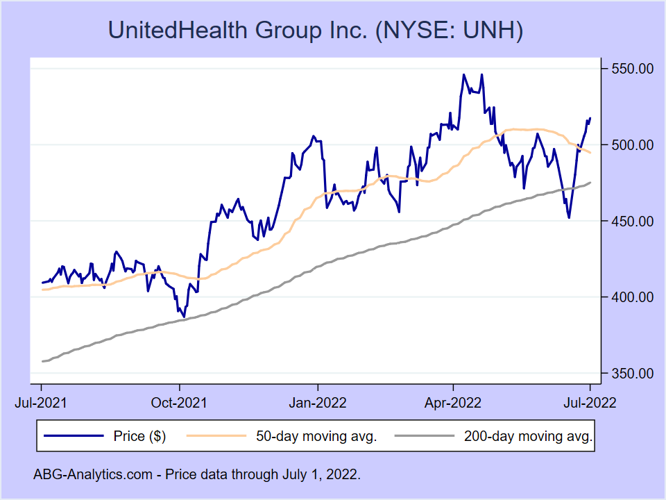 Stock price chart for UnitedHealth Group Inc. (NYSE:UNH) showing price (daily), 50-day moving average, and 200-day moving average.