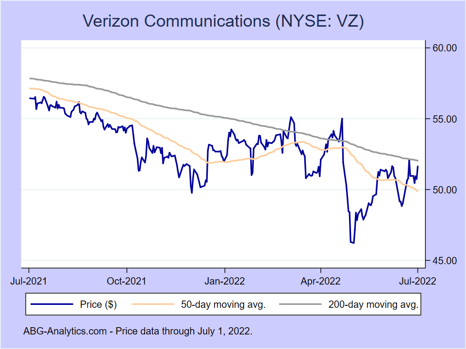 Stock price chart for Verizon Communications (NYSE:VZ) showing price (daily), 50-day moving average, and 200-day moving average.