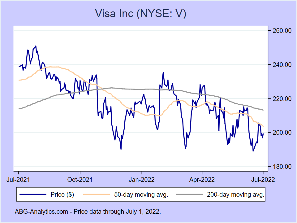Stock price chart for Visa Inc (NYSE:V) showing price (daily), 50-day moving average, and 200-day moving average.