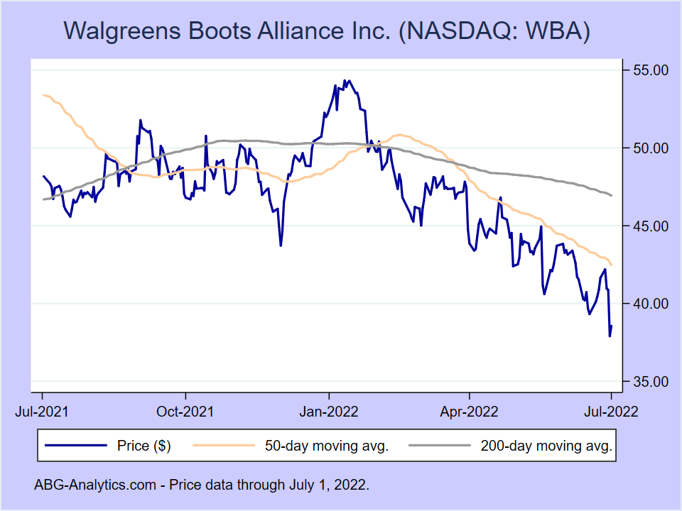 Stock price chart for Walgreens Boots Alliance Inc. (NASDAQ:WBA) showing price (daily), 50-day moving average, and 200-day moving average.