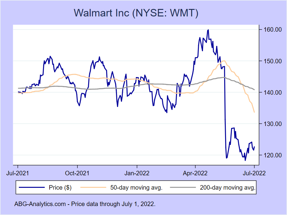 Stock price chart for Walmart Inc (NYSE:WMT) showing price (daily), 50-day moving average, and 200-day moving average.