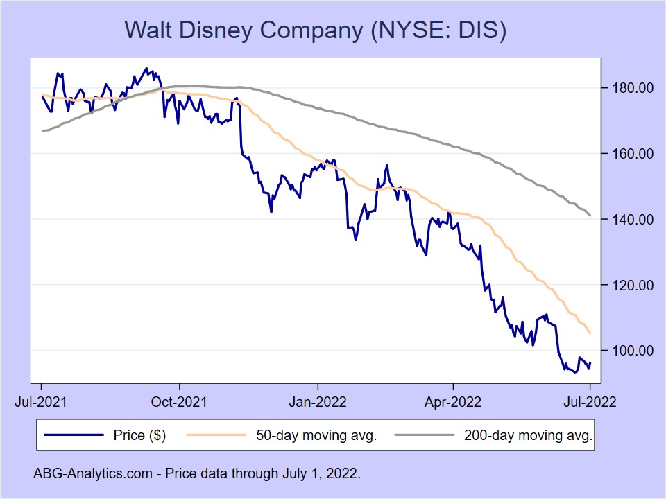 Stock price chart for Walt Disney Company (NYSE:DIS) showing price (daily), 50-day moving average, and 200-day moving average.