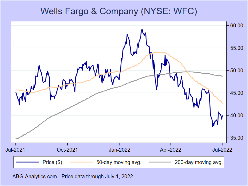 Stock price chart for Wells Fargo & Company (NYSE:WFC) showing price (daily), 50-day moving average, and 200-day moving average.