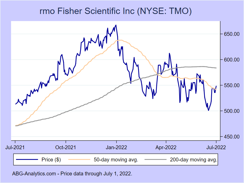 Stock price chart for rmo Fisher Scientific Inc (NYSE:TMO) showing price (daily), 50-day moving average, and 200-day moving average.